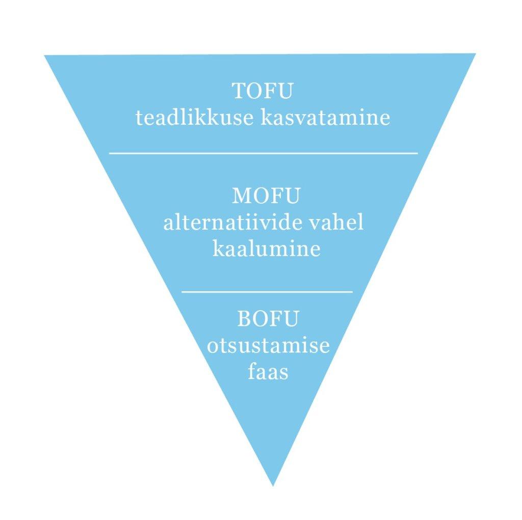 müügitunnel mofu bofu tofu